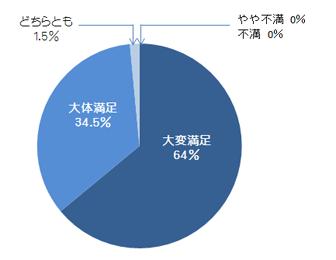 survey2016-02
